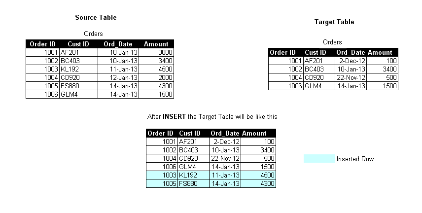 conditionally insert rows in target table