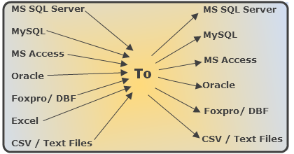 Convert Data between Access, MySQL, MS SQL Server, Foxpro, Oracle, CSV